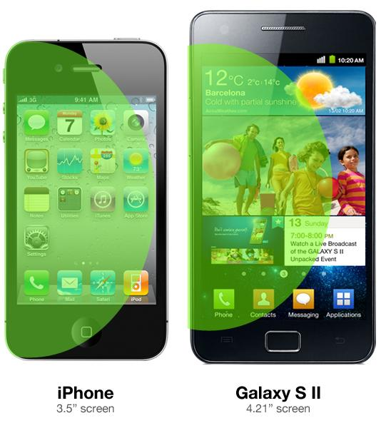 Iphone 4s galaxy s2 screen size